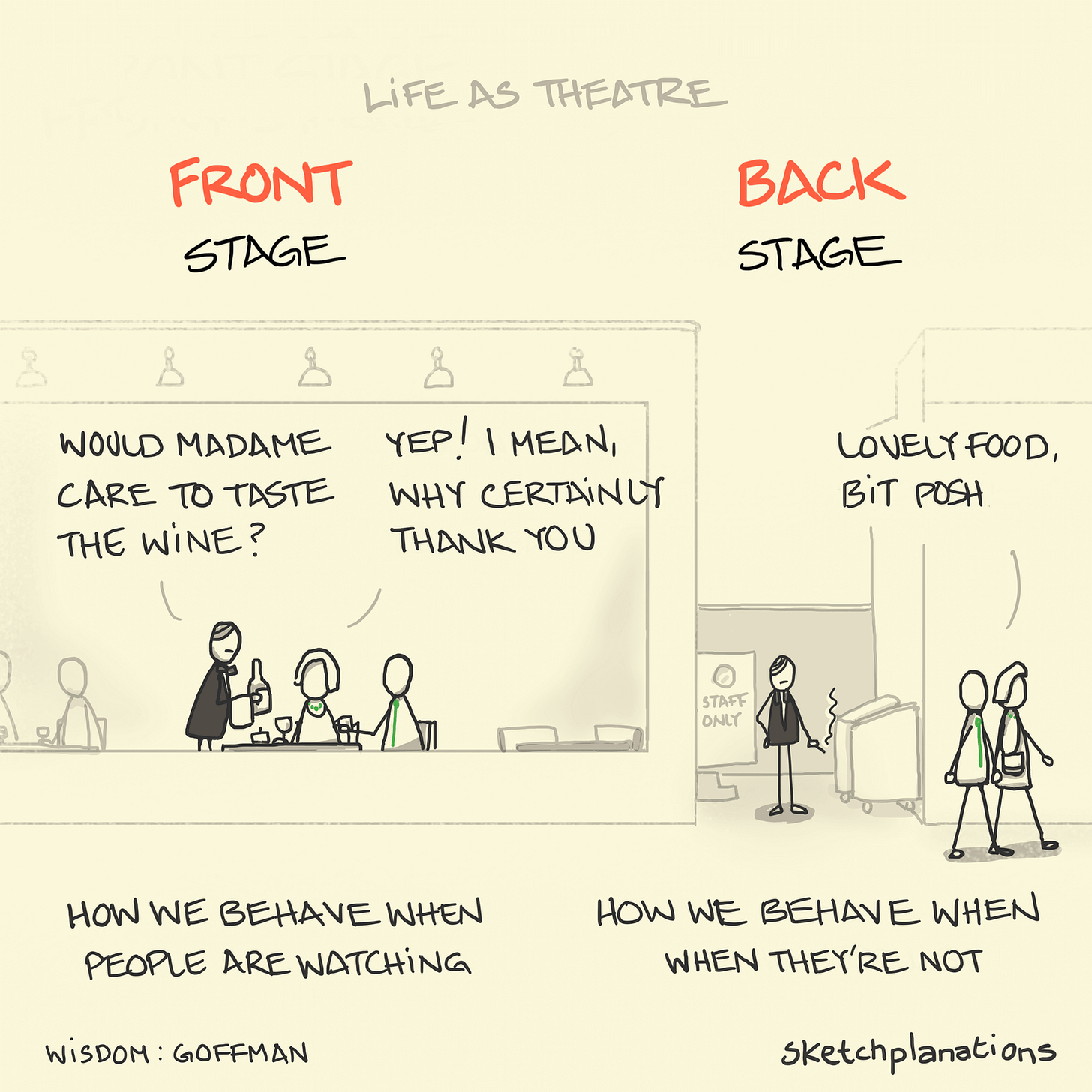 Front stage, back stage - Sketchplanations
