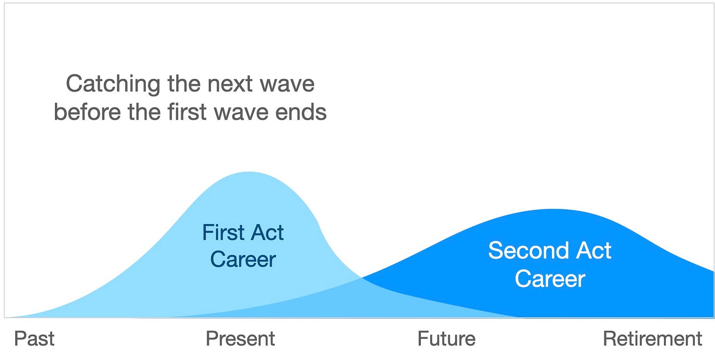 Catching the next wave before the first wave ends