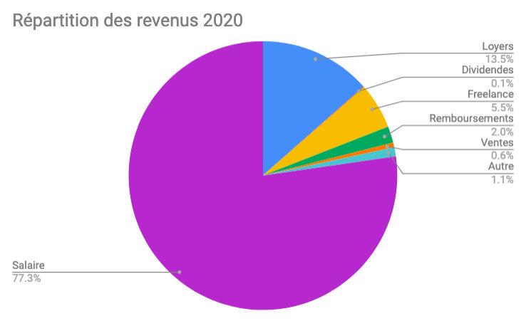 Piechart montrant la répartition de mes revenus en 2020