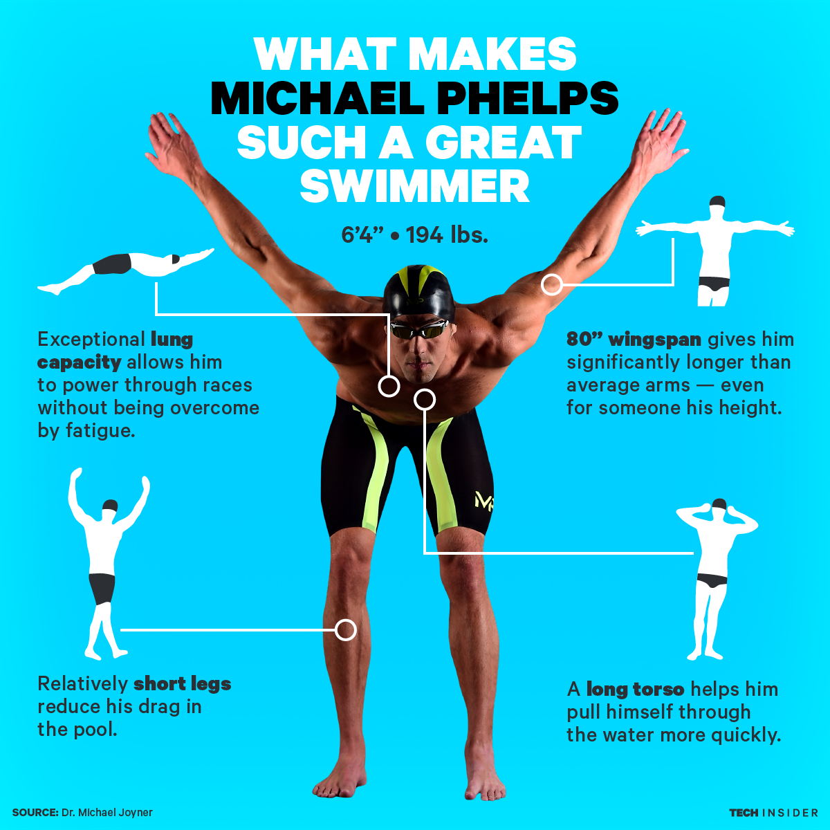 Image result for michael phelps physique