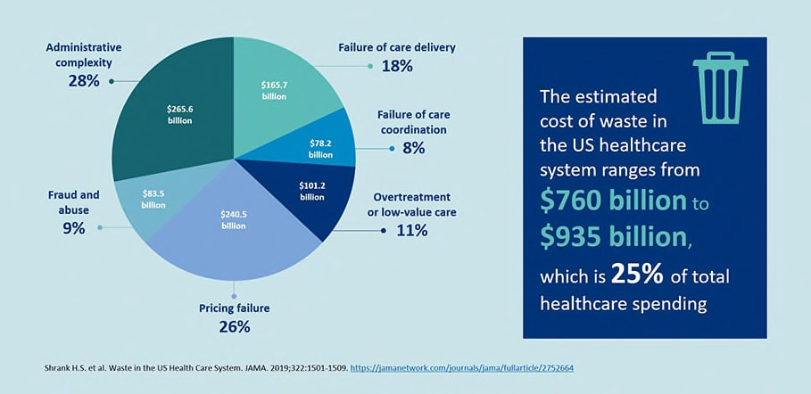 sources of waste in the US healthcare system