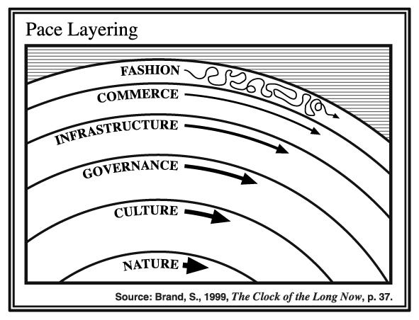 Pace Layers Thinking: Paul Saffo and Stewart Brand @ The Interval — January  27, 02015 — Blog of the Long Now
