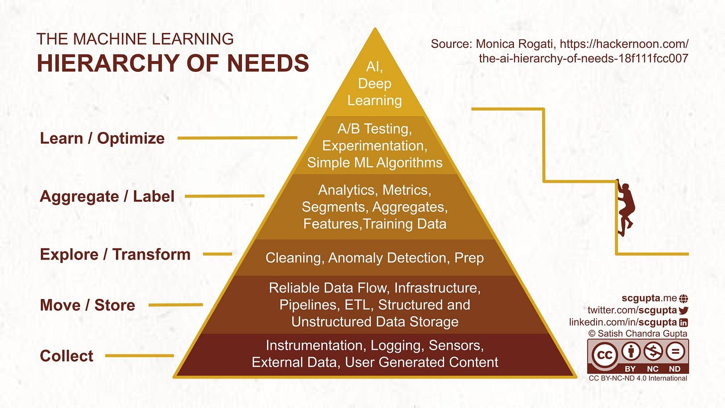 ML Hierarchy of Needs by Monica Rogati