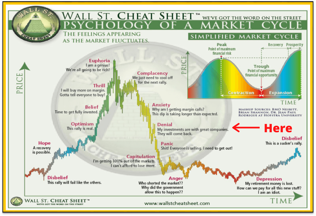 Bitcoin market enters denial phase in Wall Street cycle
