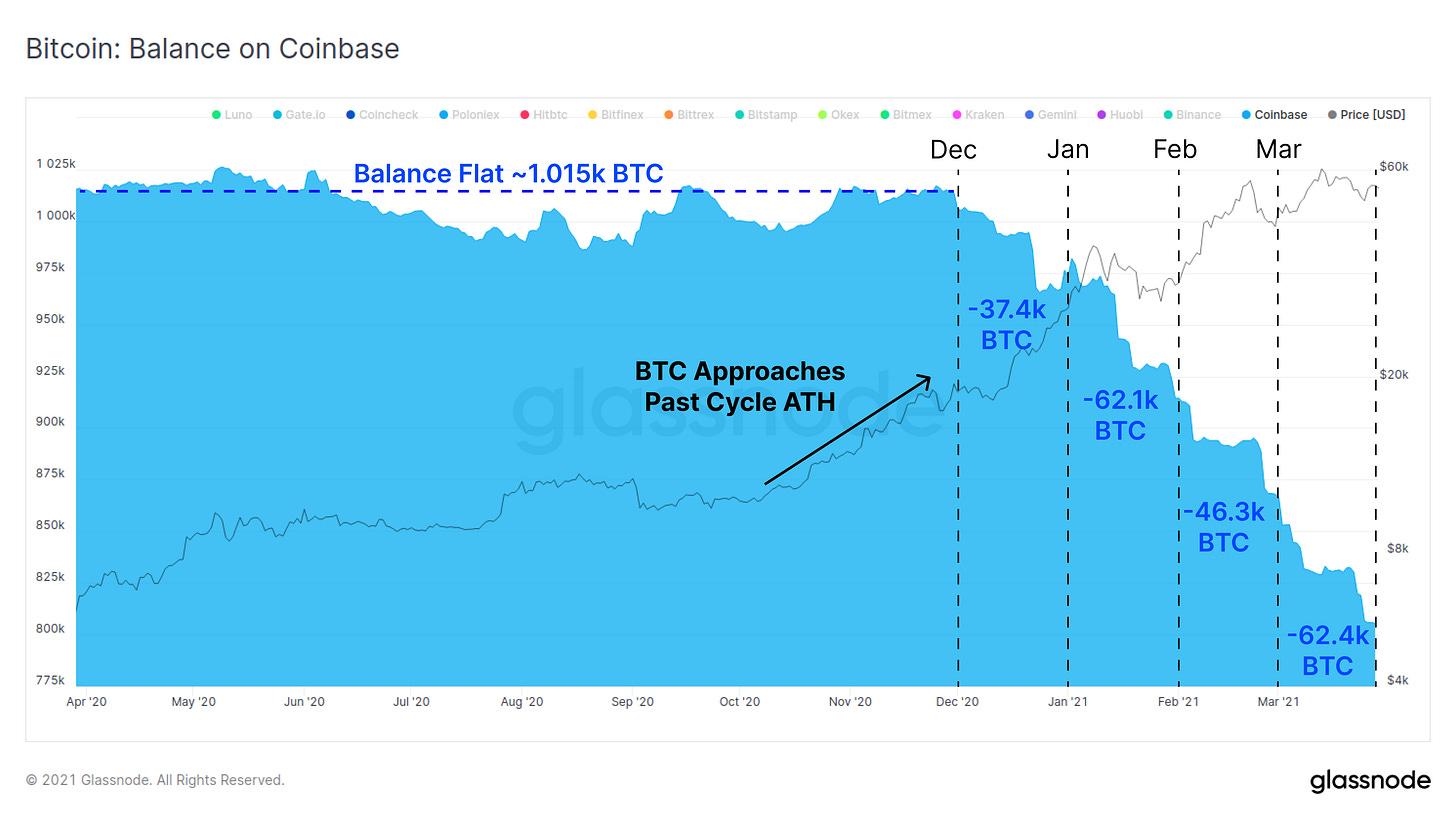 Glassnode Studio - Exchange Balance (Stacked)