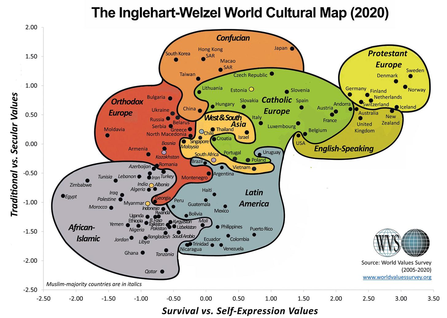 Inglehart-Welzel Cultural Map (2020)