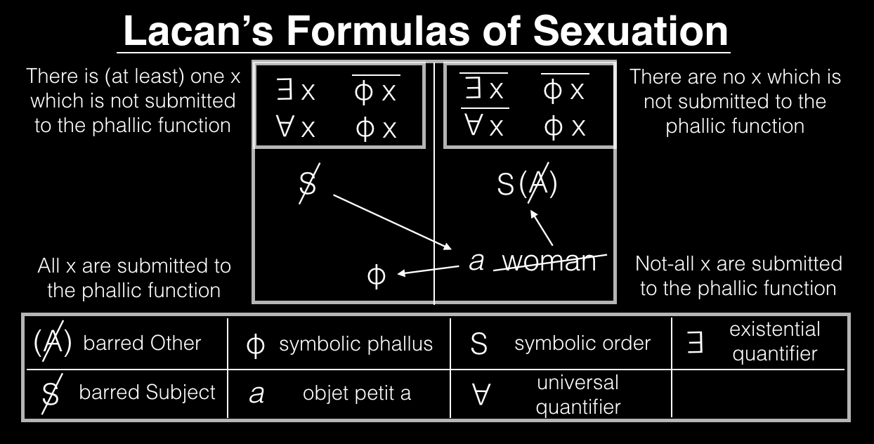 SEXUAL DIVISION, A PROBLEM IN ONTOLOGY. CHAPTER 3 – CONTRADICTIONS THAT  MATTER (PART 3) – Cadell Last