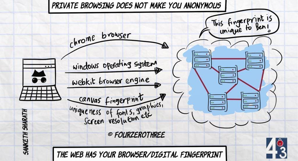 Private browsing does not make you anonymous - you leave behind a digital fingerprint