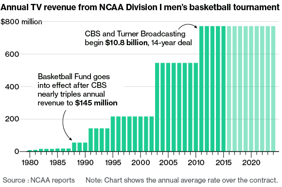 March Madness Makers and Takers | Bloomberg Business - Business ...