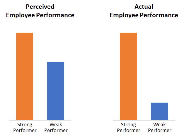 Employee effectiveness follows a power law. Hire well.