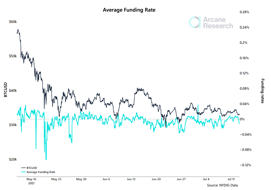 Average Bitcoin perp funding rate