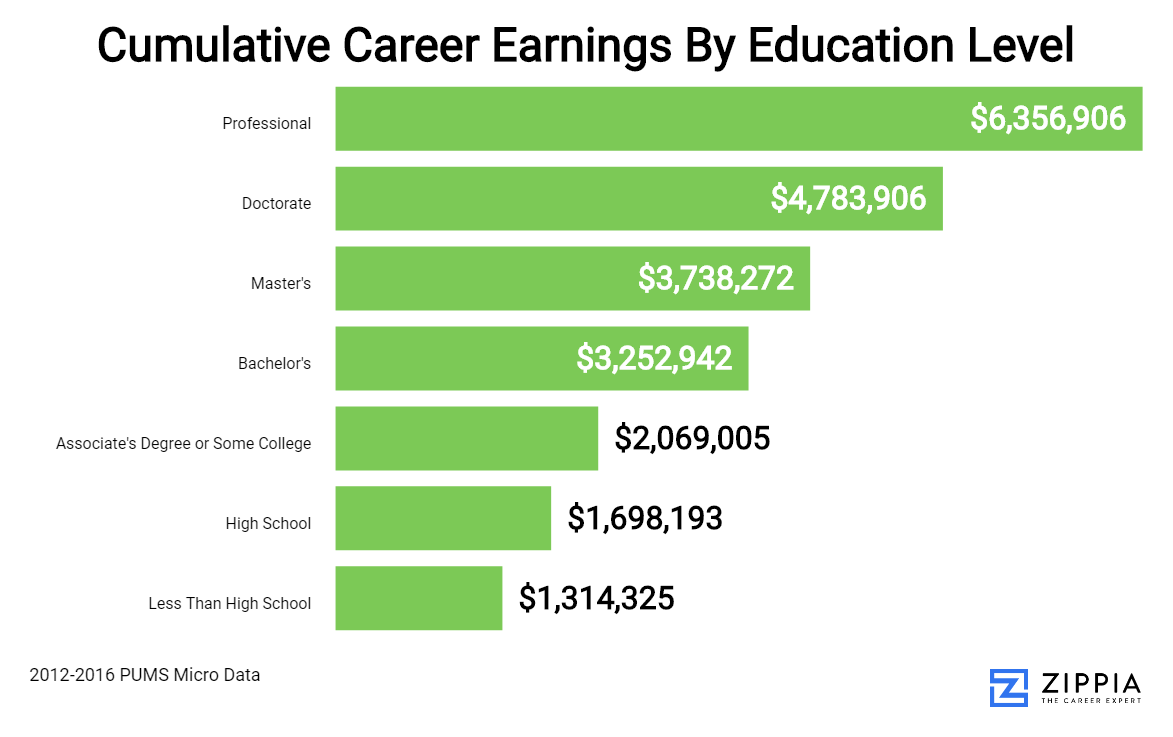 An Interactive Exploration Of Education's Impact On Career Earnings - Zippia