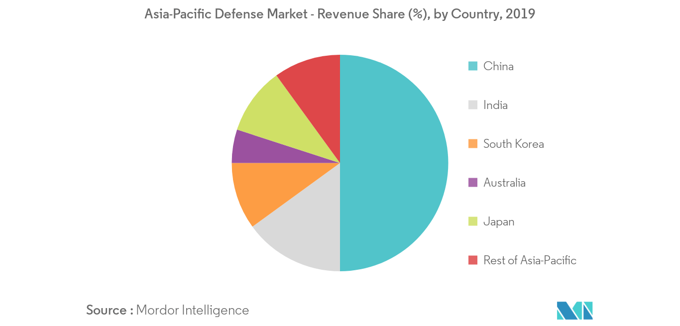 APAC Defense Market | 2020-2027 | Industry Report | Covid Insights
