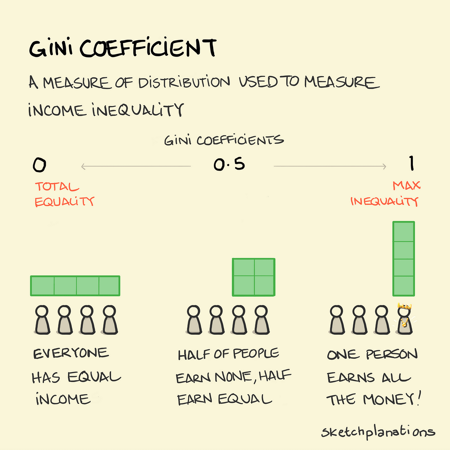 The Gini coefficient - Sketchplanations