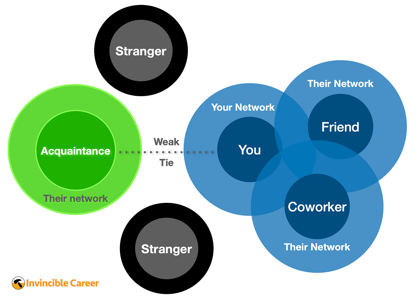 Visualization of strong and weak ties in your network