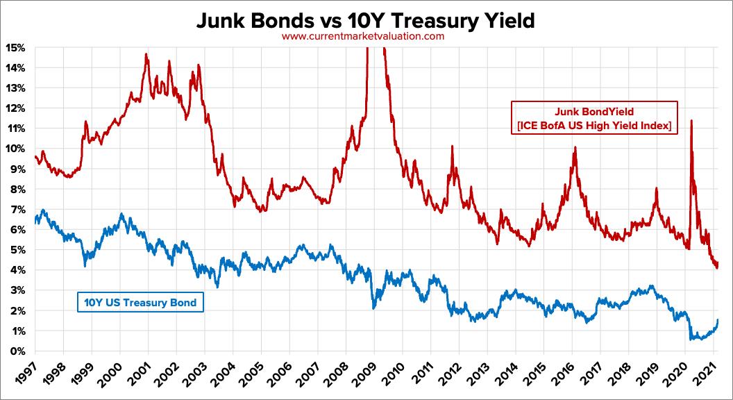 Junk Bond Rates vs 10Y US Treasury