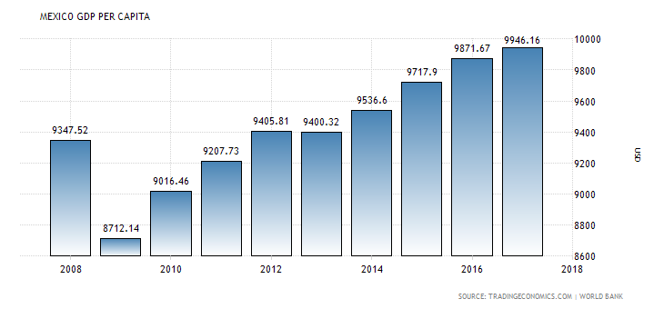 Mexico GDP per capita.png