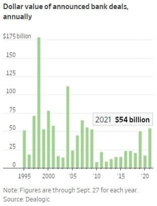 May be an image of text that says 'Dollar value of announced bank deals, annually 175billion 150 125 100 75 50 2021 $54 billion 25 1995 2000 05 10 15 20 Note: Figures are through Sept. 27 for each year. Source: Dealogic'