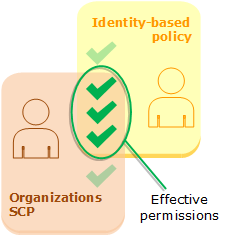 Evaluation of identity-based policies and SCPs