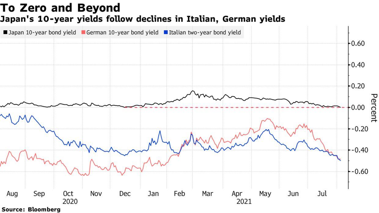 Japan's 10-year yields follow declines in Italian, German yields