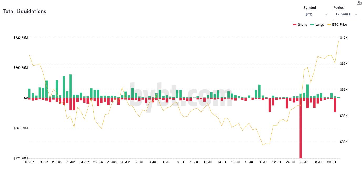Liquidations in the Bitcoin futures market