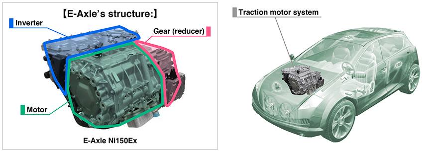EV Traction Motor System E-Axle   Nidec Corporation