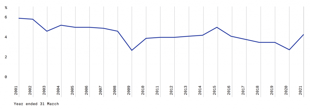 GIC rate of return 2001 to 2021