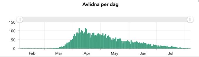 Sweden Herd Immunity Success Angers Lockdown Mask Advocates: HErland Report