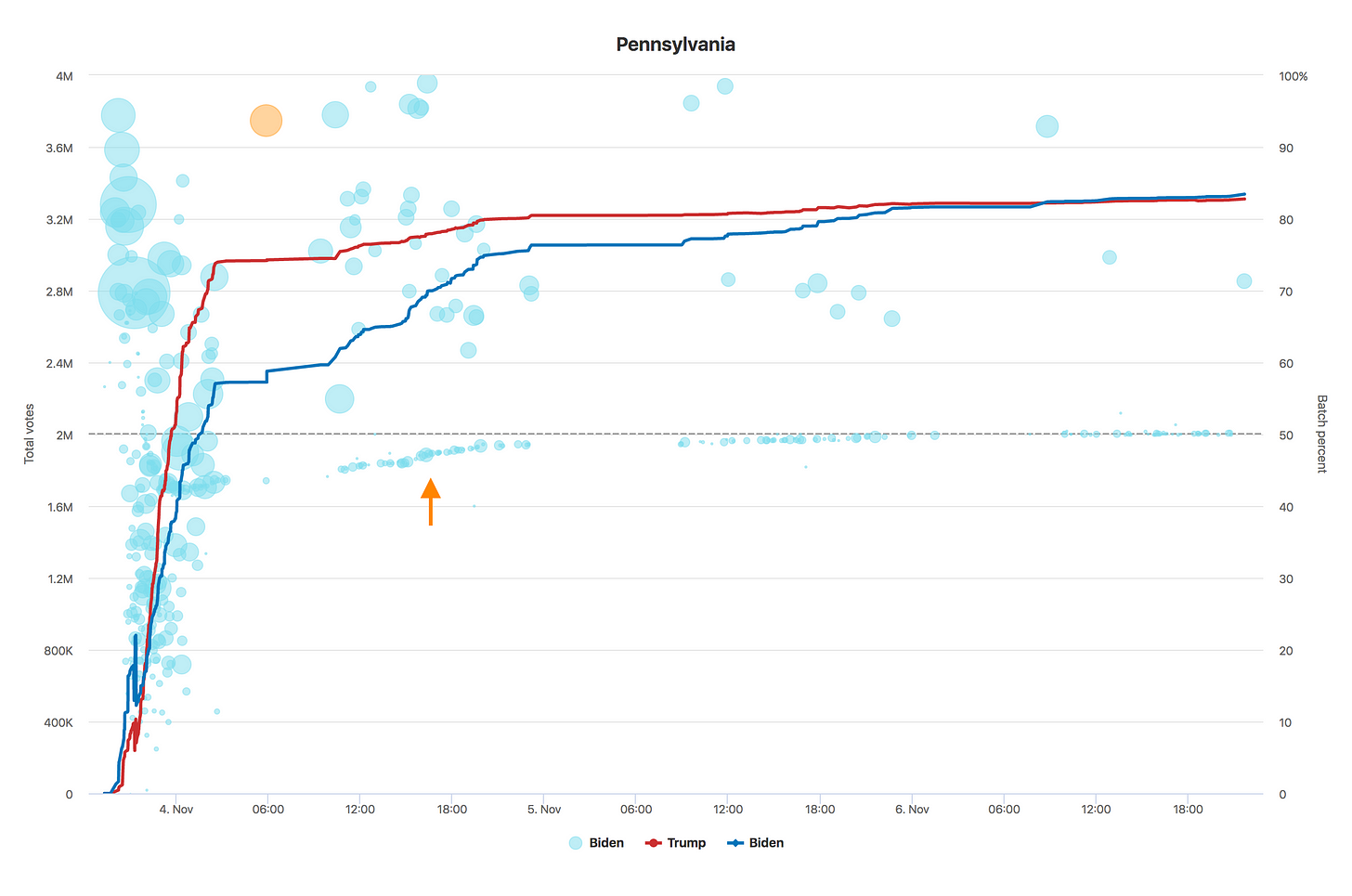Chart of Pennsylvania voting data over time