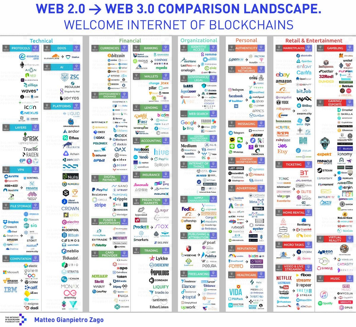 """Ashley Carty on Twitter: """"Snapshot of the blockchain ecosystem and the Web  2.0 companies that are being disrupted.… """""""
