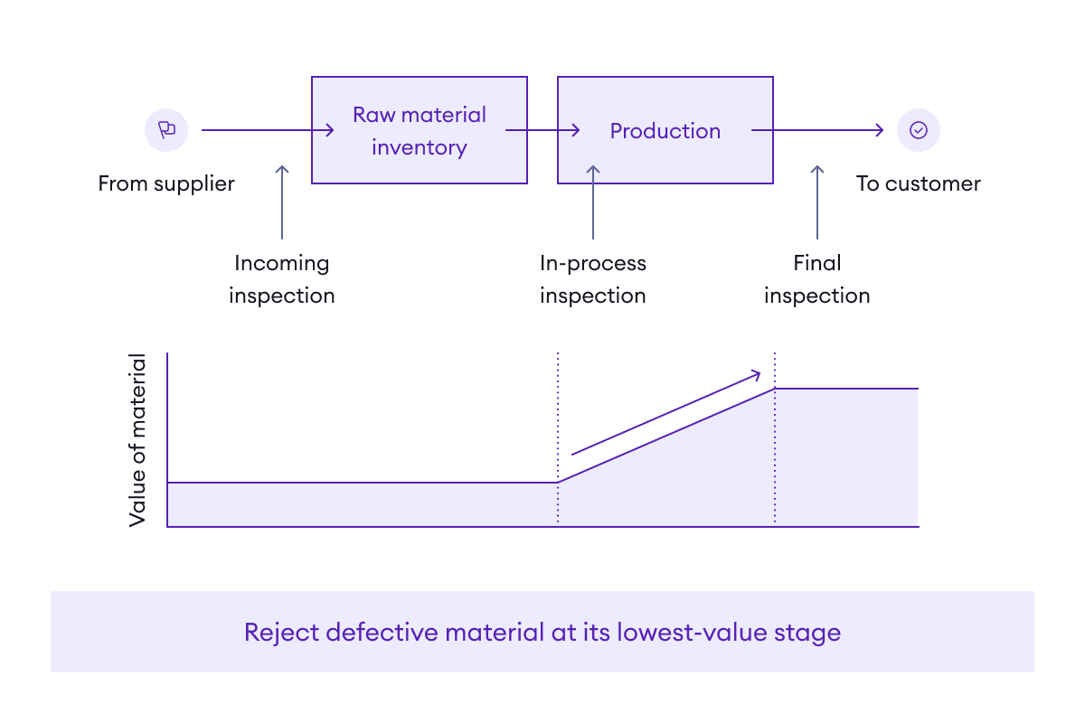 Assure quality by rejecting defective material at its lowest-value stage