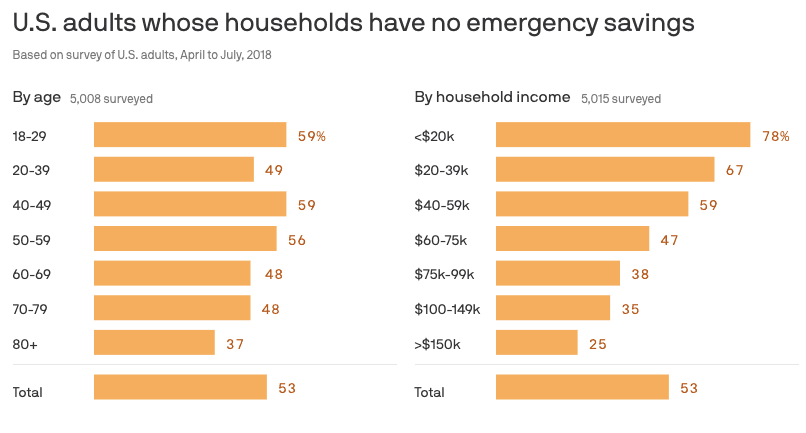 Percentage of US adults who have no emergency savings