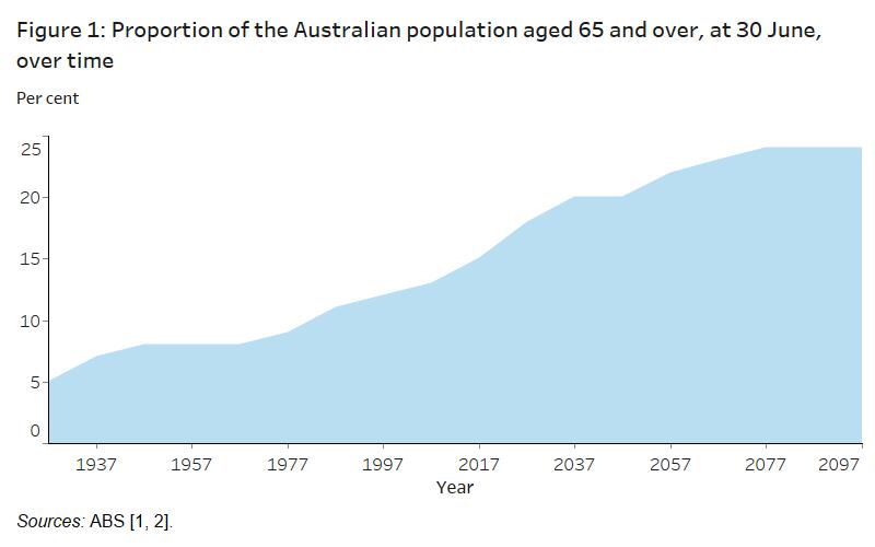 Image result for australian ageing population