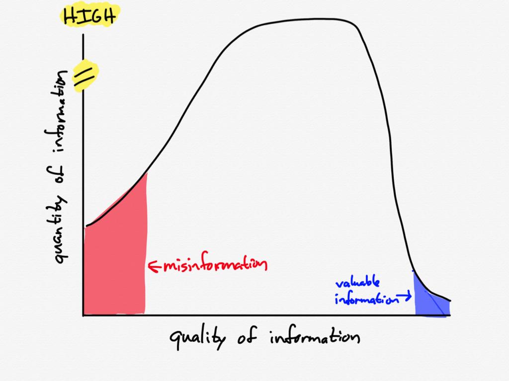 The information landscape for the coronavirus last week