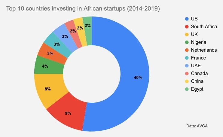 countries investing in africa