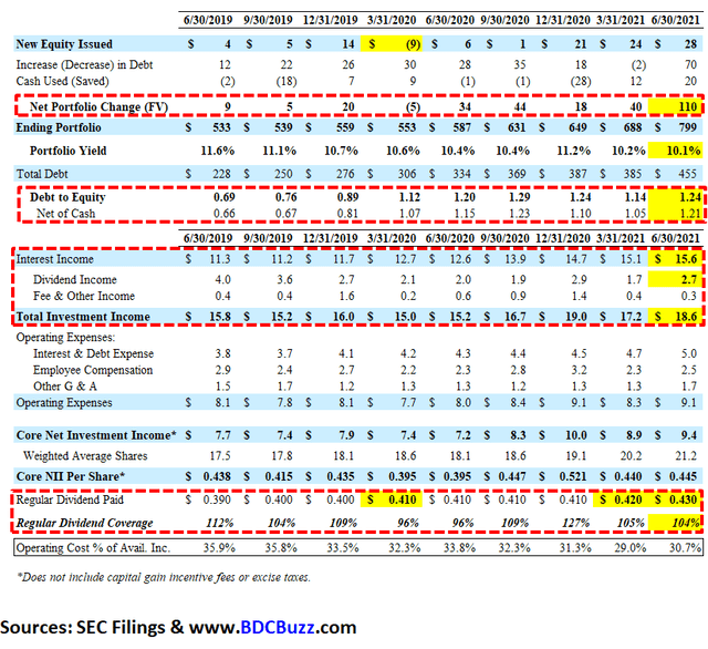 CSWC Q2 2021 Dividend Coverage