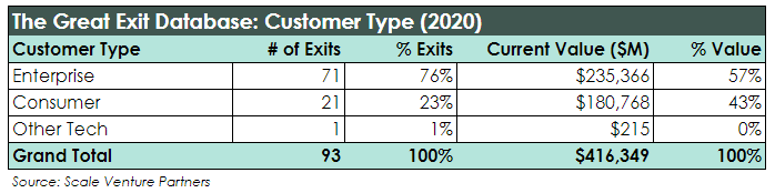 The Great Exit Database - Scale Venture Partners - by customer type 2020