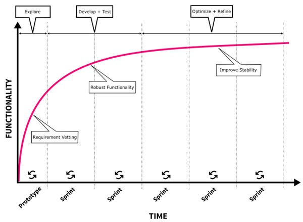 Execute Short Development Cycles and Assess Quality