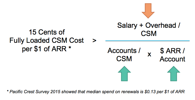 fully-loaded-csm-cost-to-arr