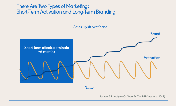 Two types of marketing graphic
