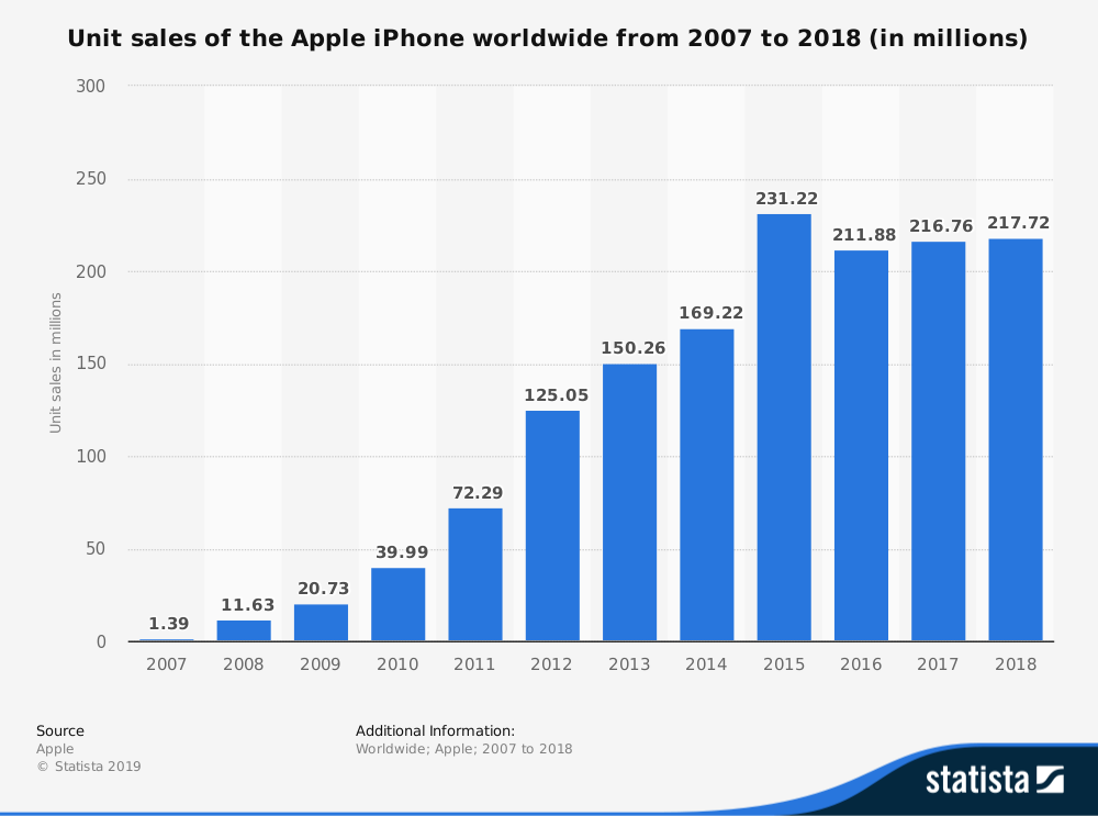statistic_id276306_apple-iphone-sales-worldwide-2007-2018.png