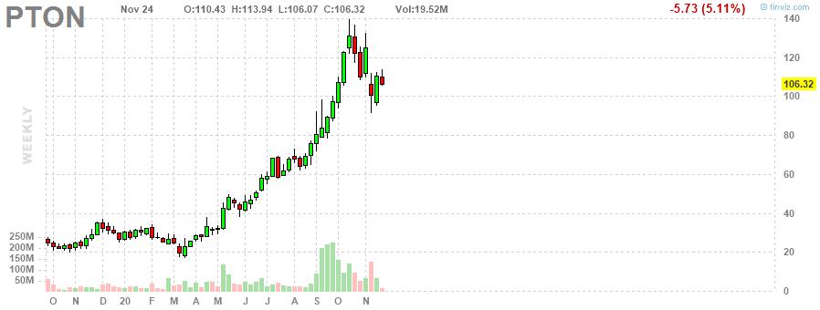 PTON Peloton Interactive, Inc. weekly Stock Chart