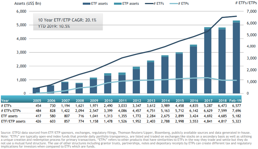 ETFGI reports assets invested in global ETF and ETP industry reached a  record US$5.32 trillion at the end of February 2019 | ETFGI LLP