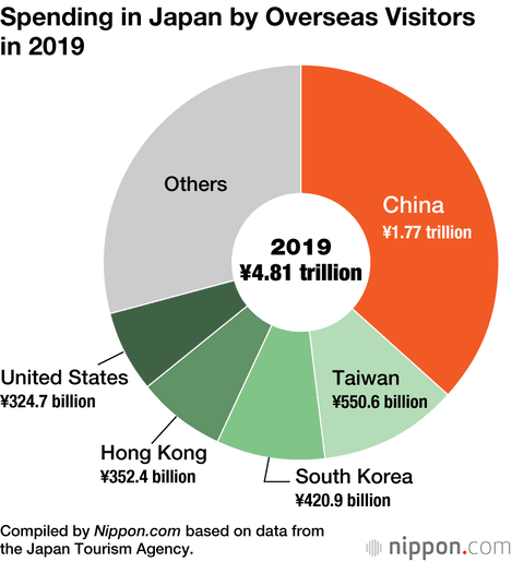 Chinese Visitors Spend ¥1.8 Trillion in Japan in 2019   Nippon.com