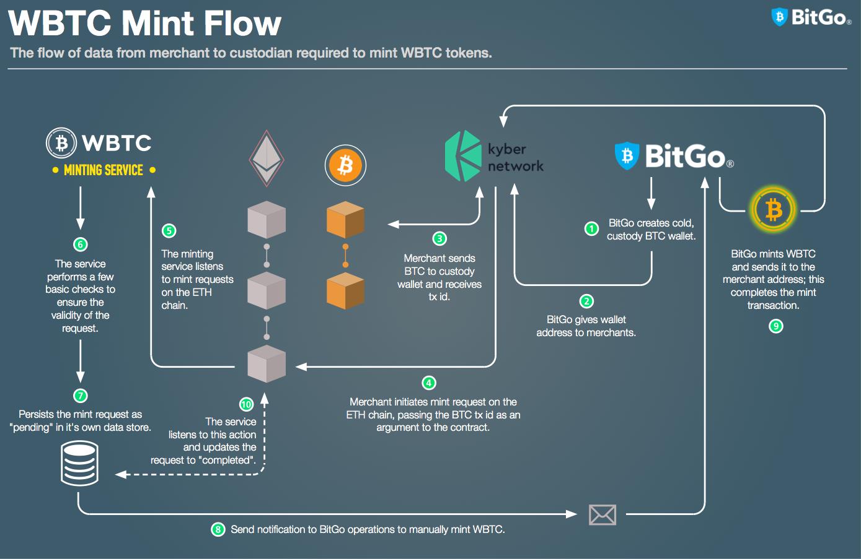BitGo's Blockchain Team: Q1 2019 Retrospective | by Sean Coonce | Official  BitGo Blog