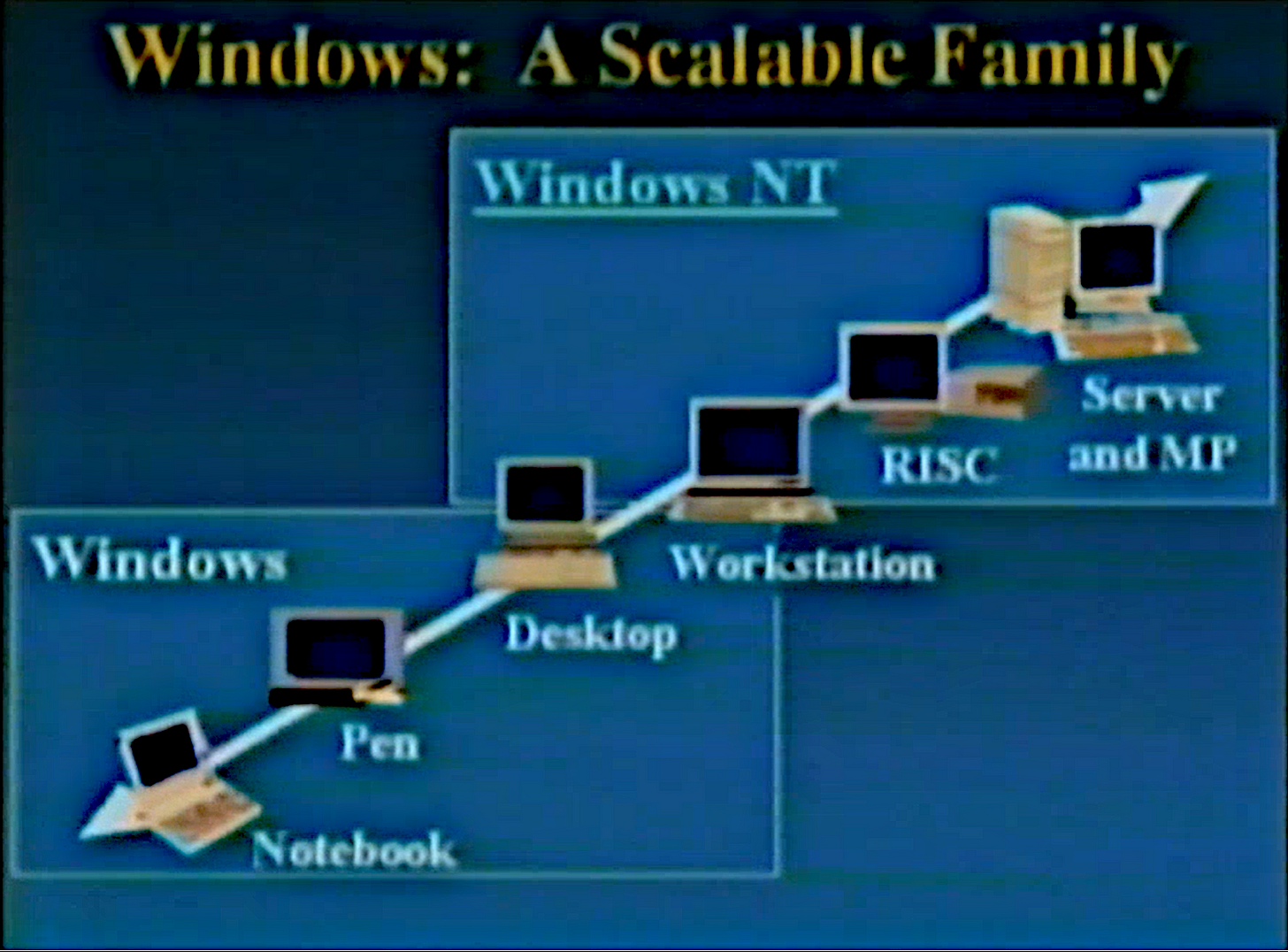 Windows: A Scalable Family