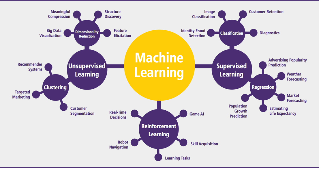 Difference between Machine Learning Algorithms and Traditional ...