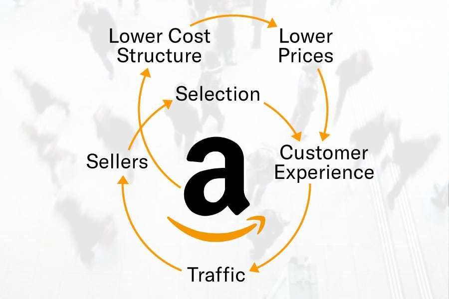 The Amazon Flywheel Explained: How Your Business Can Borrow From Bezos