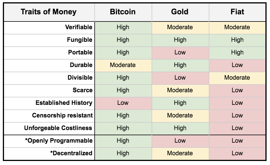 """*Bitcoin's birth introduced two new traits, """"Openly programmable"""" and """"Decentralized"""""""