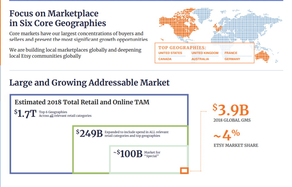 """Focus on Marketplace  in Six Core Geographies  Core markets have our largest concentrations ofbuyers and  sellers and present the most significant growth opportunities  TOP GEOGRAPHIES:  We are building local marketplaces globally and deepening  local Etsy communities globally  Large and Growing Addressable Market  Estimated 2018 Total Retail and Online TAM  Sl.7T  eat  049B  to ALL  retail top geqraphies  -SIOOB  GER """"ANY  8.9B  2018 GLOBAL GMS  ETSY MARKET SHARE"""